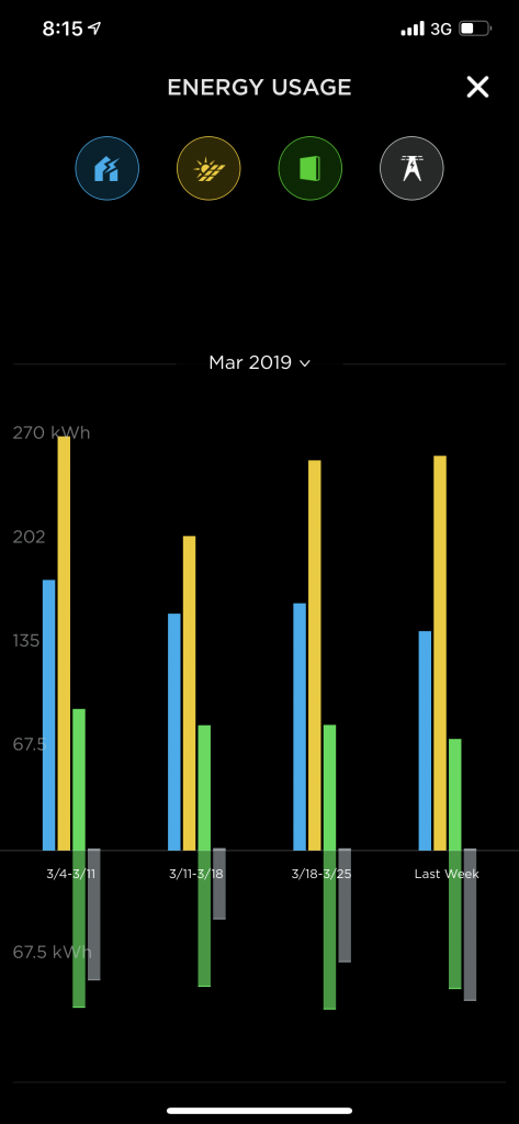 Powerwall 2 March 2019 weekly stats