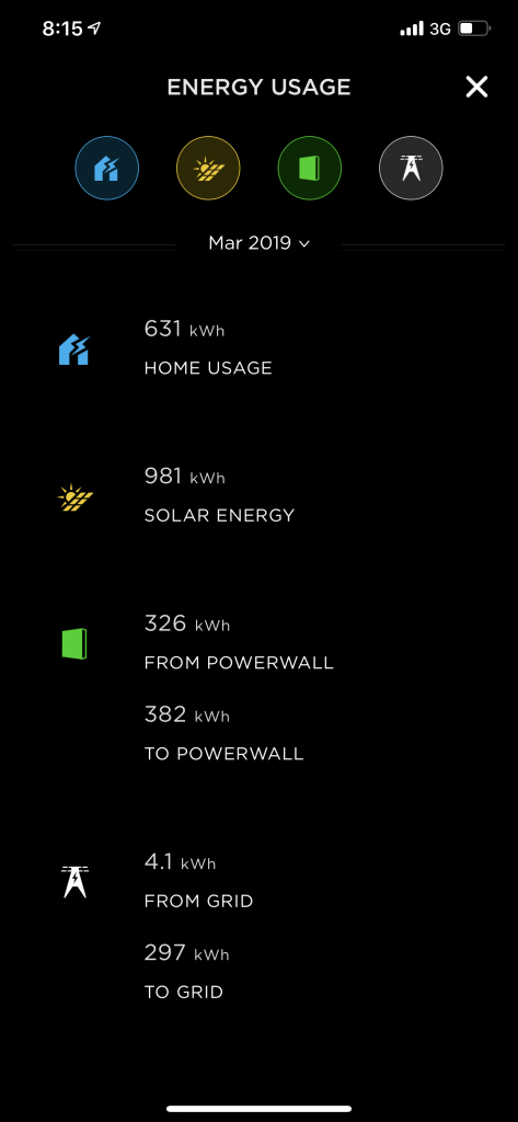 March 2019 detailed Powerwall 2 statistics